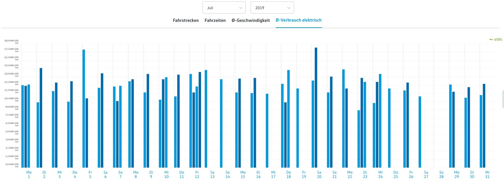e-Golf Durchschnittsverbrauch im Sommer