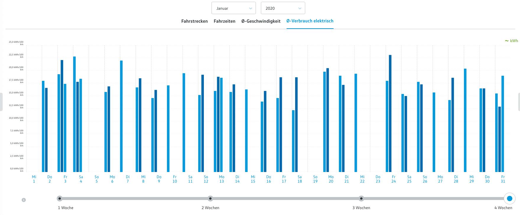 e-Golf Durchschnittsverbrauch